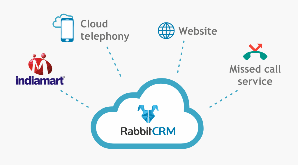 RabbitCRM_integration_feature_module