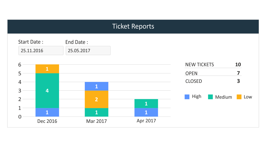RabbitCRM_Ticket_Reports_feature