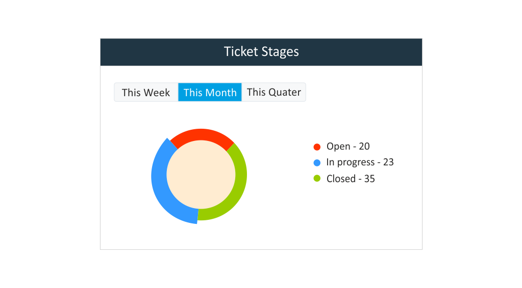 RabbitCRM_Ticket_Stages_feature